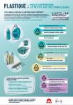 Plastique : mieux comprendre le recyclage des emballages